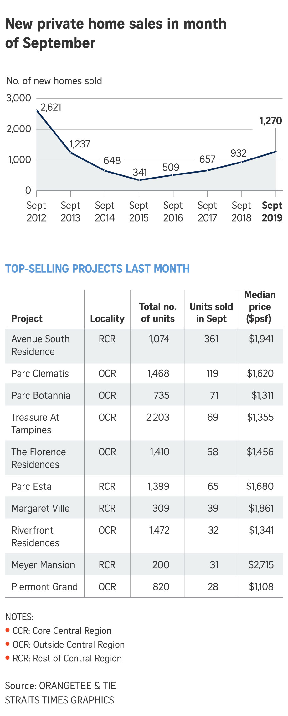 Avenue-south-residence-best-selling-new-condo-in-Sep